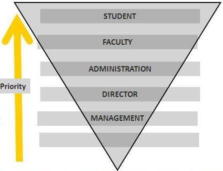 IMSEC Ghaziabad Priority Values